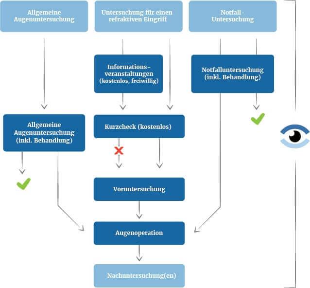 Behandlungsablauf in der Augenklinik Teufen